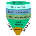 Inbound marketing is best way to get customer to your door