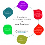 Importance of Internet marketing for your Business