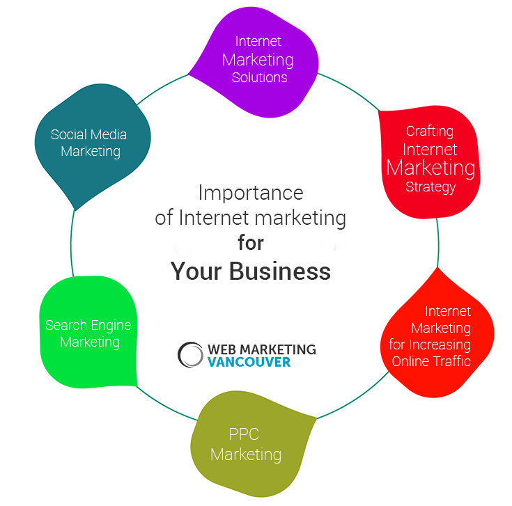 Importance-of-Internet-marketing-for-your-Business