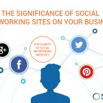 The Significance of Social Networking Sites on Your Business