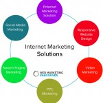 Most Sought After Internet Marketing Solutions in Vancouver