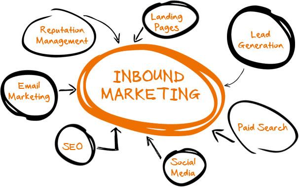 Inbound-Marketing2